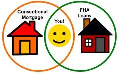 FHA Loans vs Conventional Loans