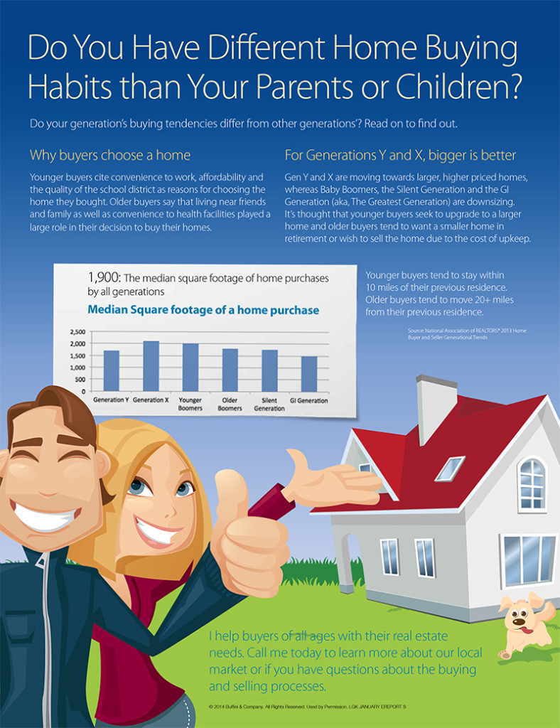 DO YOU HAVE DIFFERENT HOME BUYING HABITS THAN YOUR PARENTS OR CHILDREN?